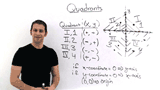 What are Quadrants in the Coordinate Plane?