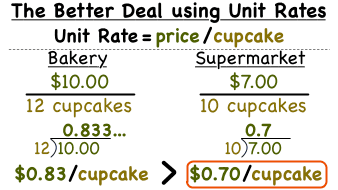 comparing unit rates and unit prices worksheet on pdf