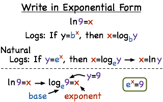 How Do You Convert From Natural Logarithmic Form to Exponential Form?