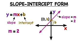 -- Virtual Nerd can help Y Intercept Definition